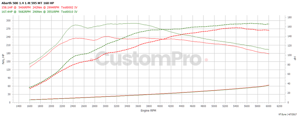 Fiat 500 Abarth rolling road dyno graph