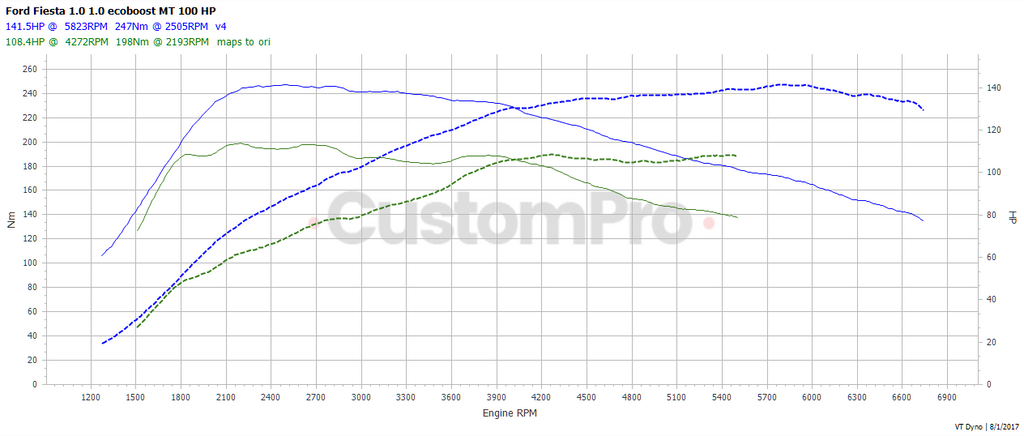 Ford Fiesta 1.0 EcoBoost rolling road dyno graph