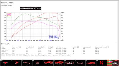 Ford Fiesta ST 180 rolling road dyno graph