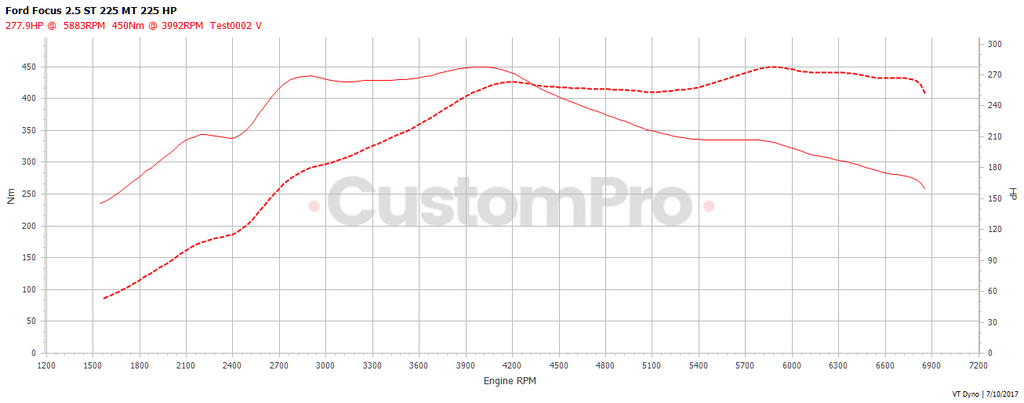 Ford Focus ST rolling road dyno graph