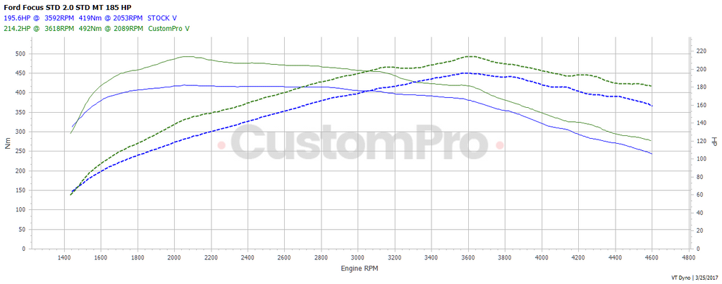 Ford Focus ST Diesel rolling road dyno graph