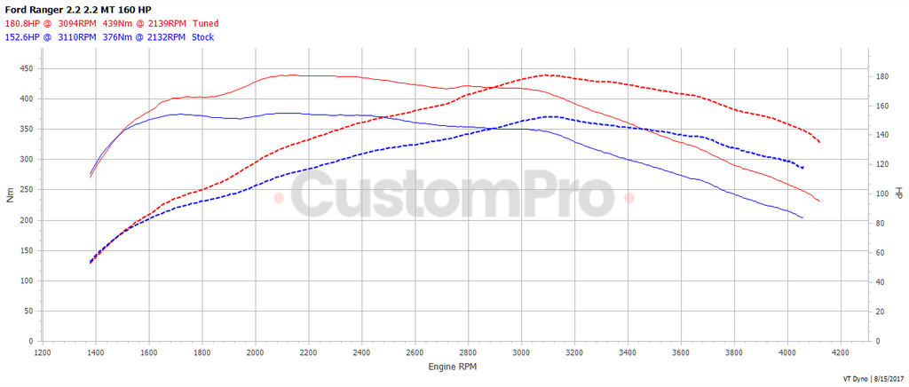 Ford Ranger Black Ops 2.2 rolling road dyno graph