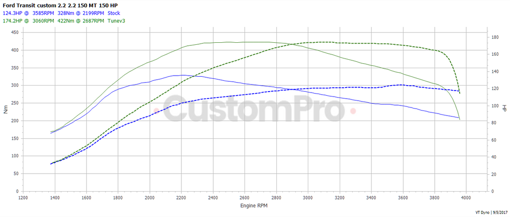 Ford Transit Custom 2.2 rolling road dyno graph