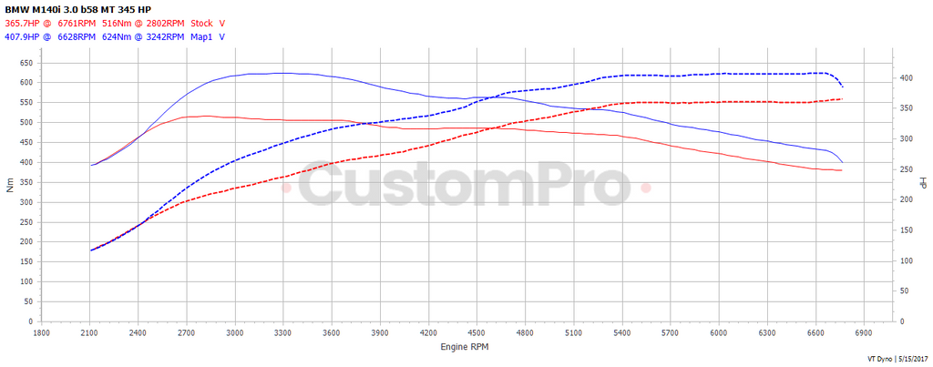 BMW M140i rolling road dyno graph