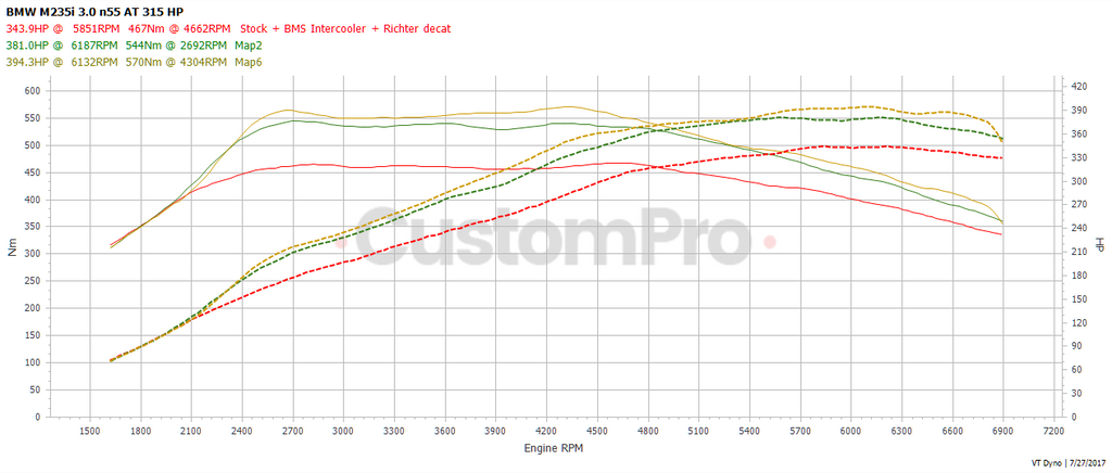 BMW M235i rolling road dyno graph