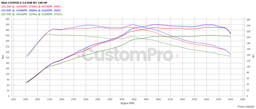 Mini Cooper S rolling road dyno graph