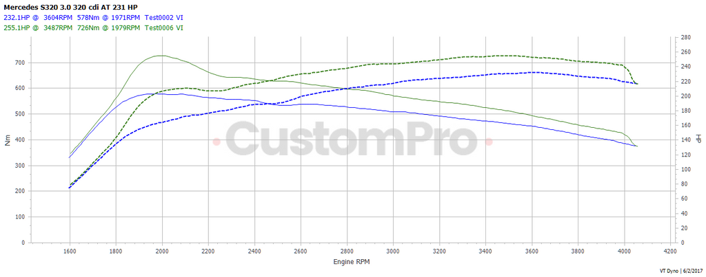 Mercedes S320 CDI - rolling road dyno graph