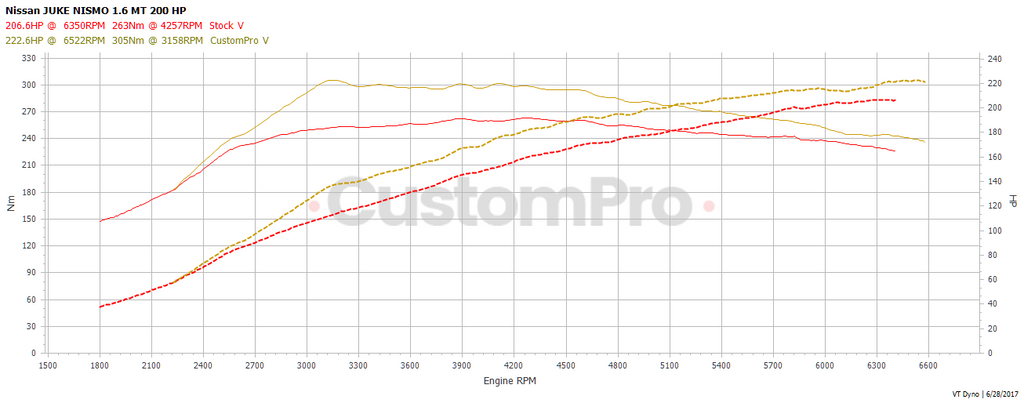 Nissan Juke Nismo rolling road dyno graph