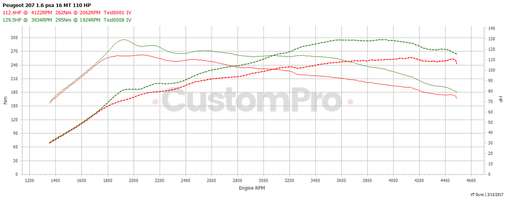 Peugeot 207 1.6 hdi rolling road dyno graph