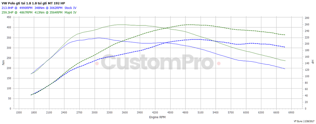 Volkswagen Polo GTI rolling road dyno graph