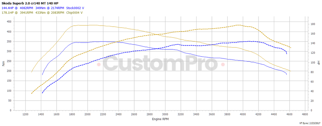 Skoda Superb 2.0 cr 140 rolling road dyno graph