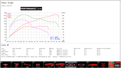 Volkswagen Caddy 1.6 75 rolling road dyno graph