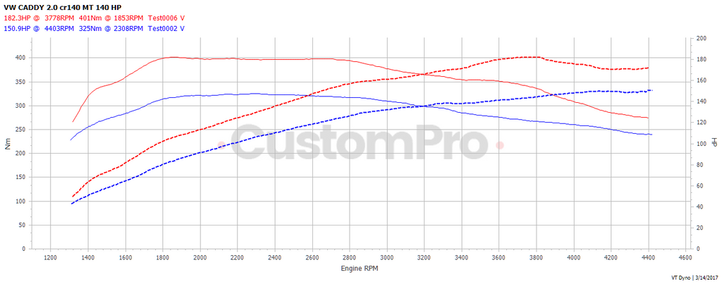 Volkswagen Caddy 2.0 140 rolling road dyno graph