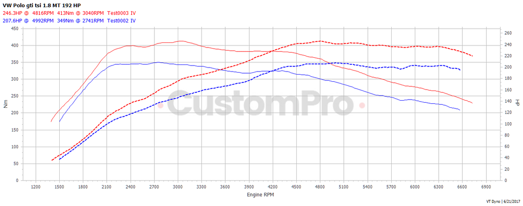 Volkswagen Polo 6c GTi rolling road dyno graph