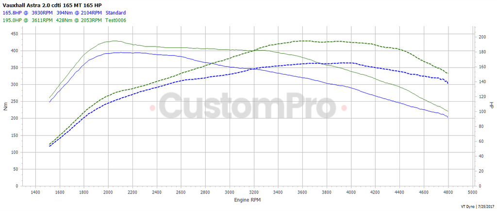 Vauxhall Astra GTC rolling road dyno graph