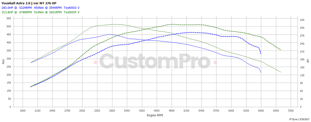 Vauxhall Astra J VXR rolling road dyno graph