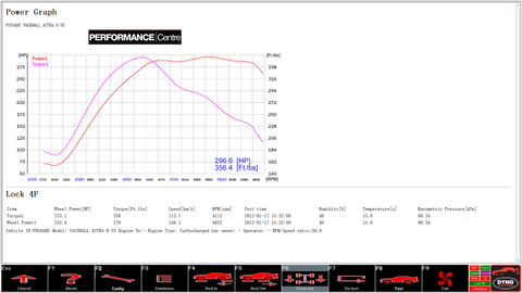 Vauxhall Astra VXR rolling road dyno graph