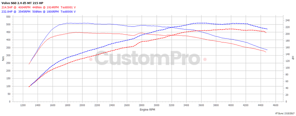Volvo S60 D5 2.4 rolling road dyno graph