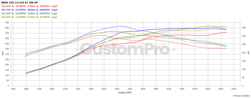 BMW 335i N54 rolling road dyno graph