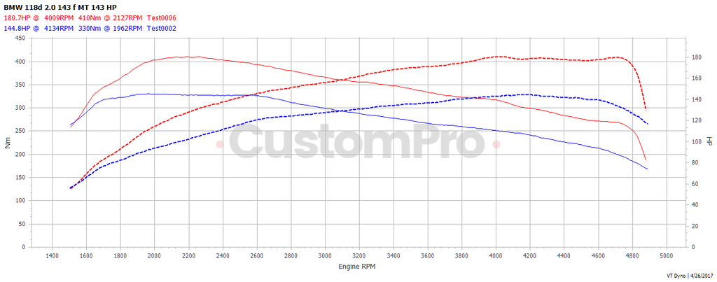 BMW 118d 143 rolling road dyno graph