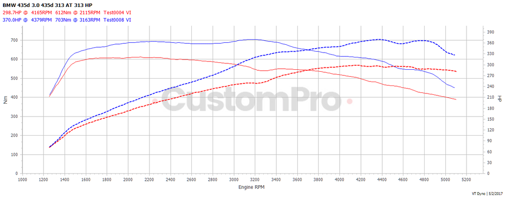 BMW 435xd rolling road dyno graph