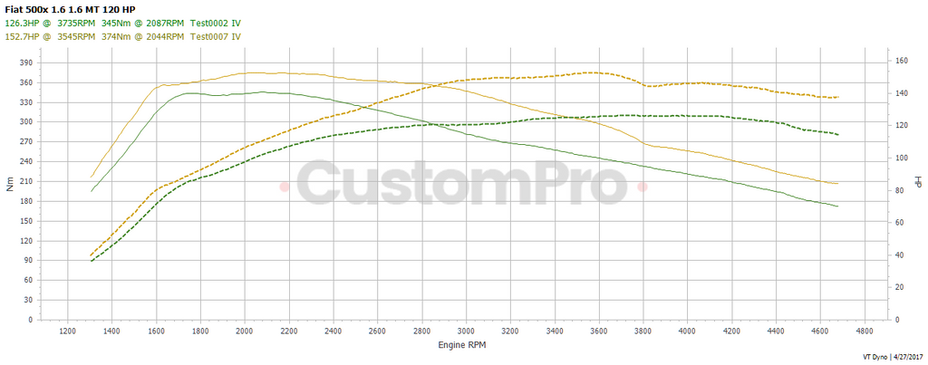 Fiat 500x rolling road dyno graph