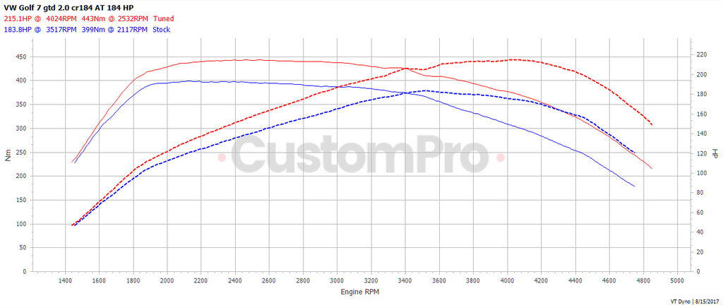 Volkswagen Golf GTD rolling road dyno graph