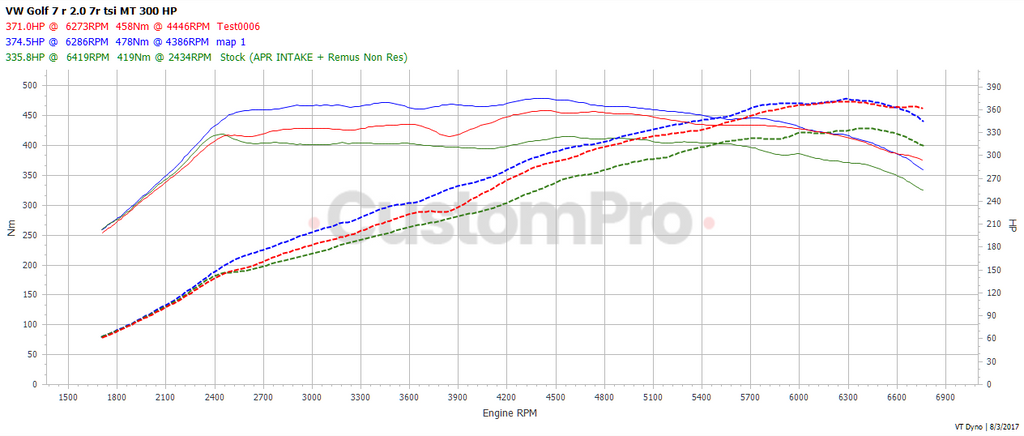 Volkswagen Golf R rolling road dyno graph