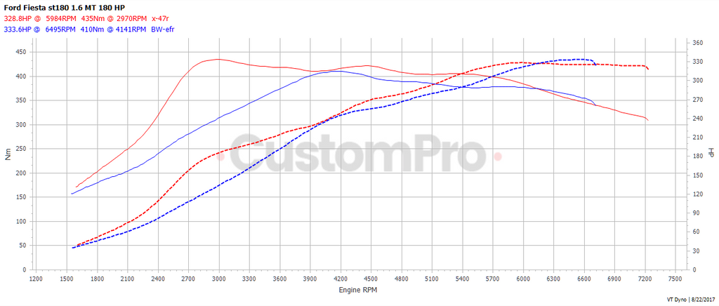 Ford Fiesta ST rolling road dyno graph