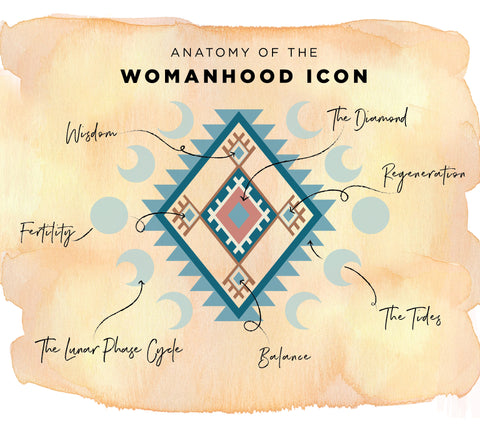 Anatomy of the Womanhood icon
