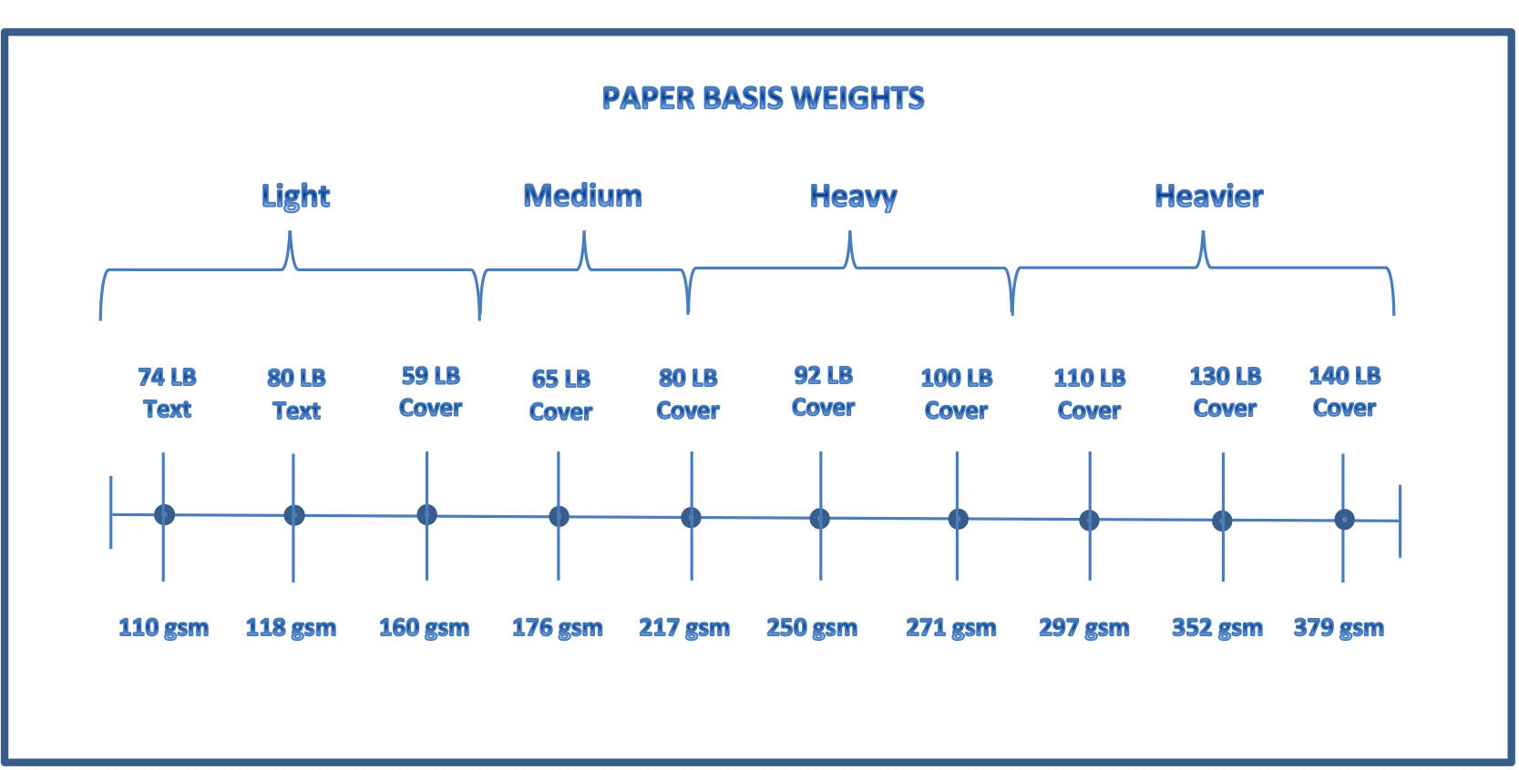 Paper 101 paper weight guide about paper weights and paper however paper weights can be confusing here is a chart that reveals the mystery behind the math nvjuhfo Choice Image