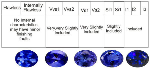 GEMSTONE CLARITY GRADING