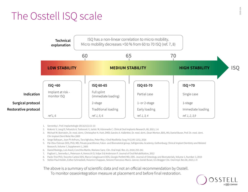 The Osstell ISQ Scale