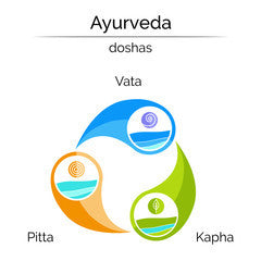 Whats My Dosha (Body Type) ?