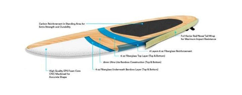 Rigid stand up paddle board construction diagram
