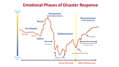 Emotional Phases Chart