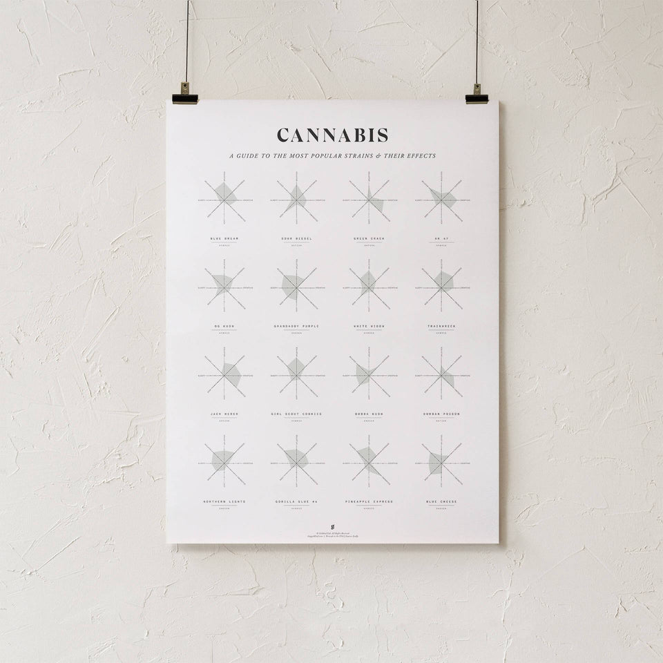 Cannabis Effects Wheel Chart Print - Effects of Different Marijuana Strains Infographic - Cannabis Art - Goldleaf