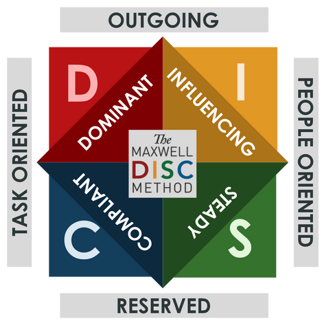 DISC Personality Assessment (Report + Call)