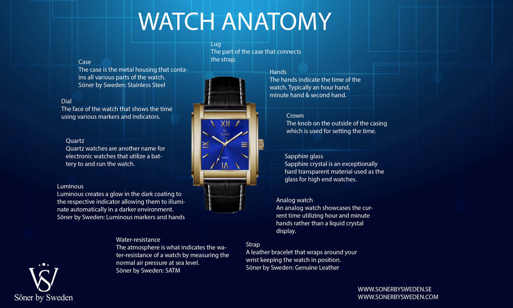 Parts of a watch - Watch anatomy - buyers guide men´s watch