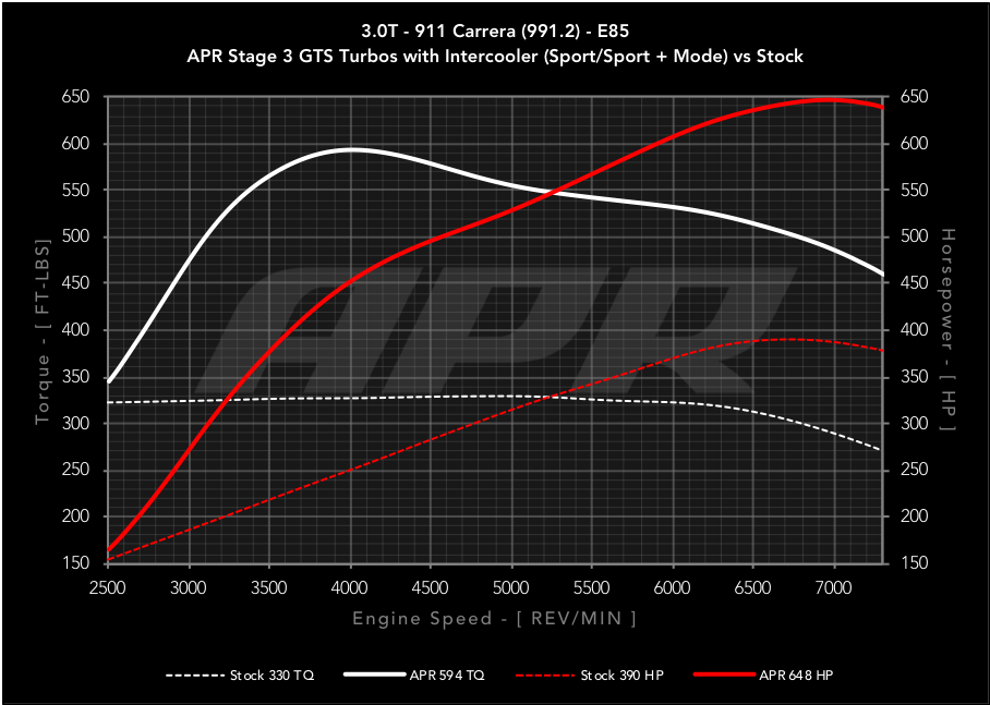 APR Tune by Flat 6 Motorsports - 991.2 Carrera T with GTS Turbos