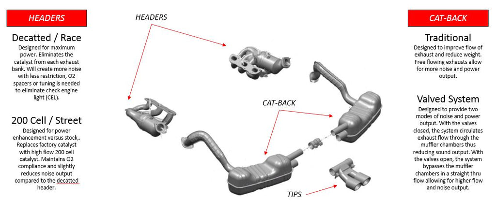 981ExhaustOverview_1024x1024?v=1522681653 981 cayman & boxster exhaust system basics flat 6 motorsports