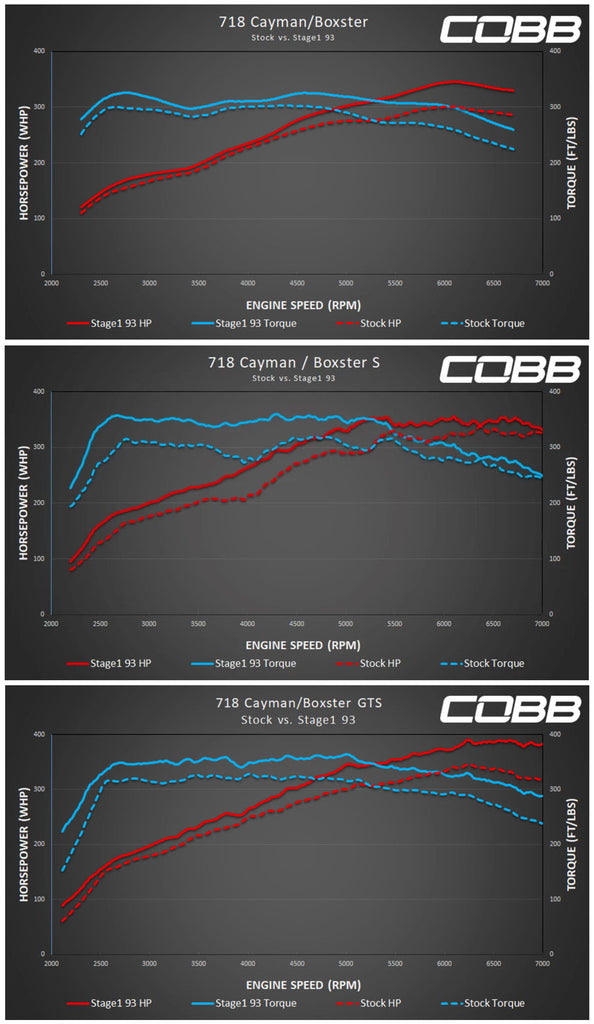 Cobb Accessport 718 Cayman & Boxster Dyno