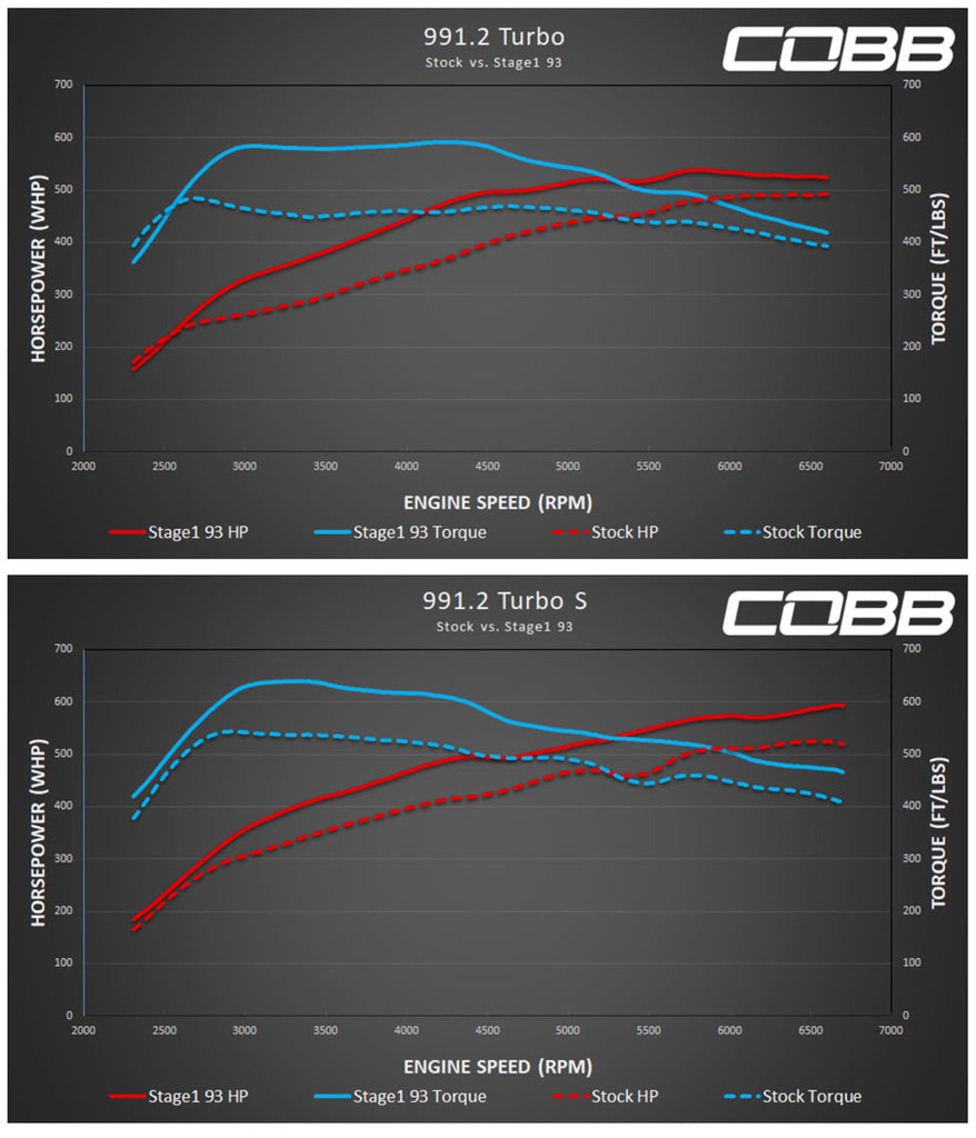 Cobb Accessport 991.2 Turbo Dyno