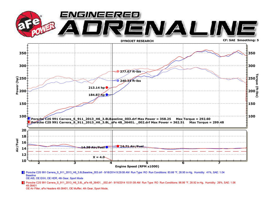 aFe Twisted Steel Headers (Carrera S 991) - Flat 6 Motorsports - Porsche Aftermarket Specialists