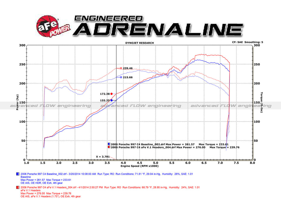 aFe Twisted Steel Headers (996 Carrera) - Flat 6 Motorsports - Porsche Aftermarket Specialists