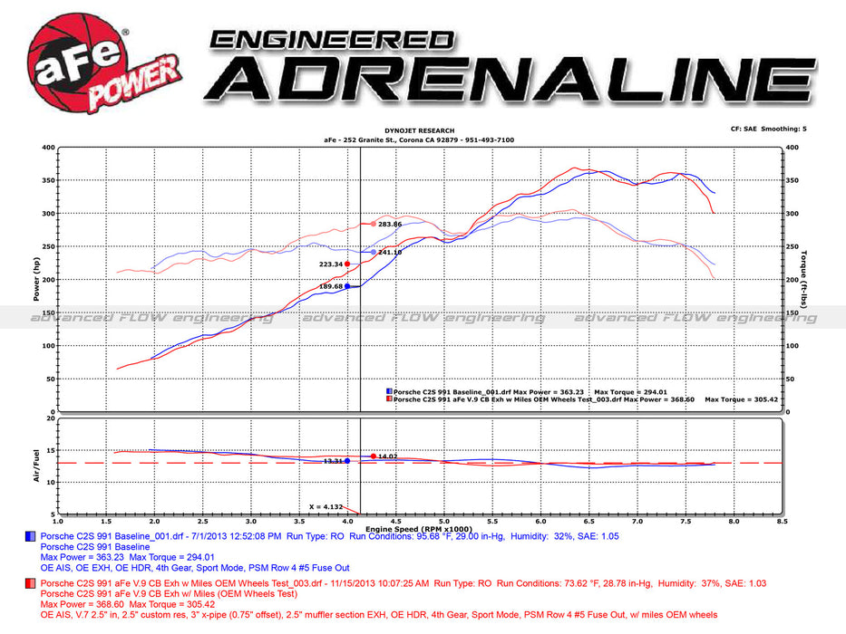 aFe Stainless Steel Cat-Back Exhaust System (Carrera S 991.1) - Flat 6 Motorsports - Porsche Aftermarket Specialists