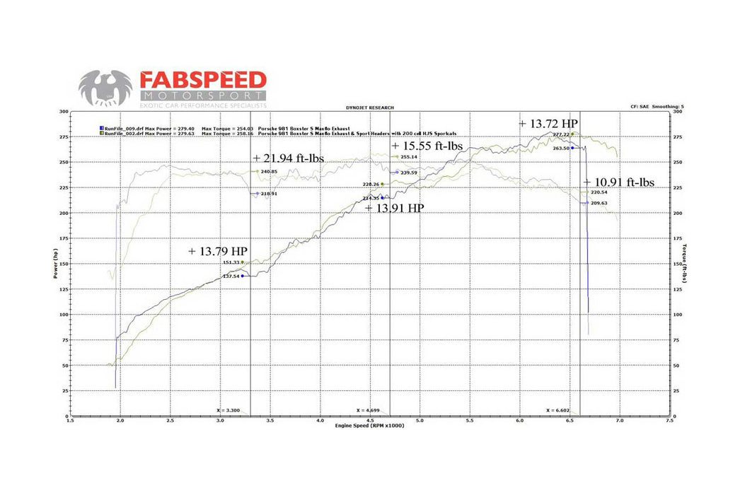 Fabspeed Sport Headers (Cayman / Boxster 981) - Flat 6 Motorsports - Porsche Aftermarket Specialists