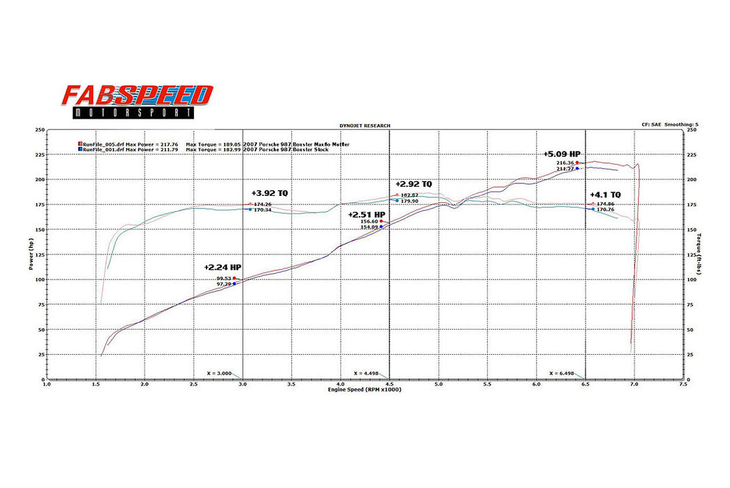 Fabspeed Maxflo Performance Exhaust System (Cayman / Boxster 987.1) - Flat 6 Motorsports - Porsche Aftermarket Specialists