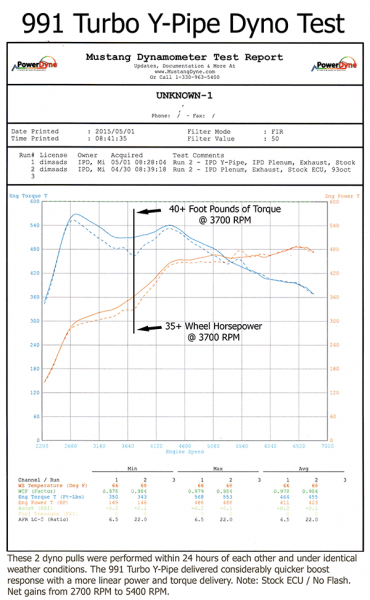 IPD High Flow Y Pipe (991 Turbo) - Flat 6 Motorsports - Porsche Aftermarket Specialists
