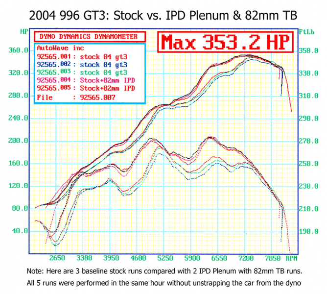 IPD Competition Intake Plenum (996 GT3) - Flat 6 Motorsports - Porsche Aftermarket Specialists